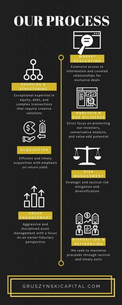 Texas Multifamily strategy process infographic for Gruszynski Capital