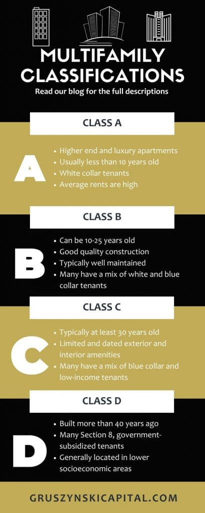 Multifamily Classification infographic for Gruszynski Capital